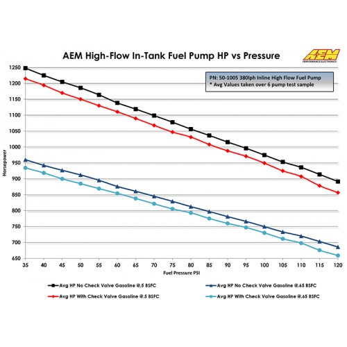 Aem 380lph Inline Intank High Flow Fuel Pump
